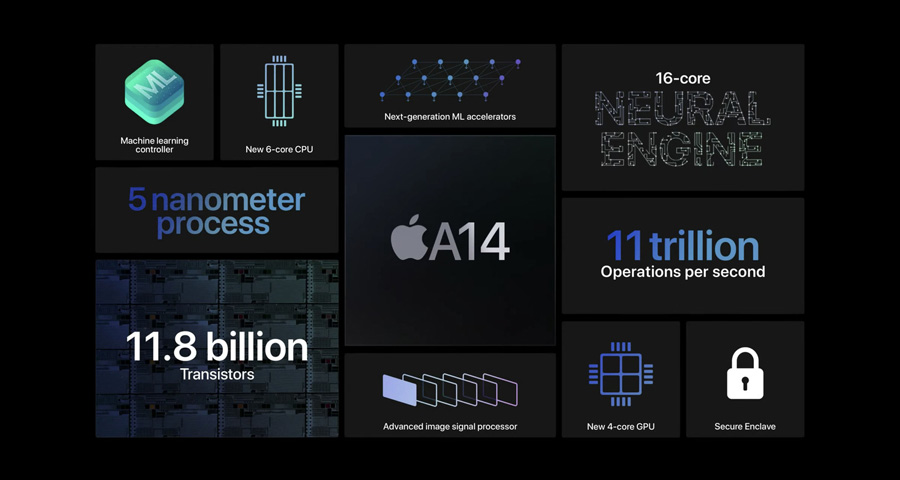 Here are all the available details about the new Apple A14 Bionic processor